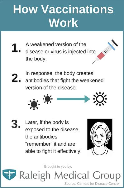 How Vaccinations Work