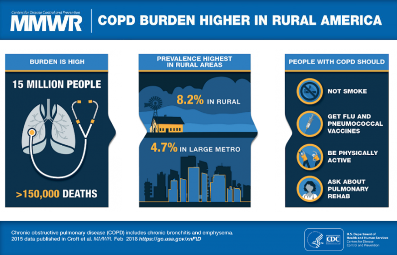 COPD Infographic - CDC